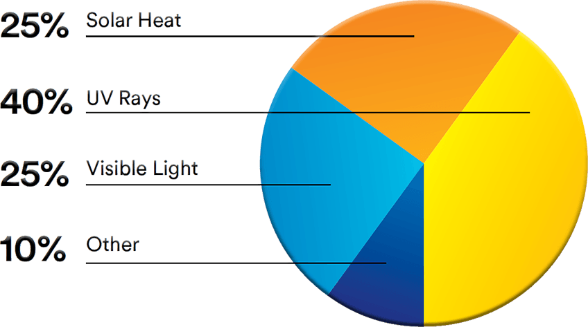 Causes of Fading Pie Chart